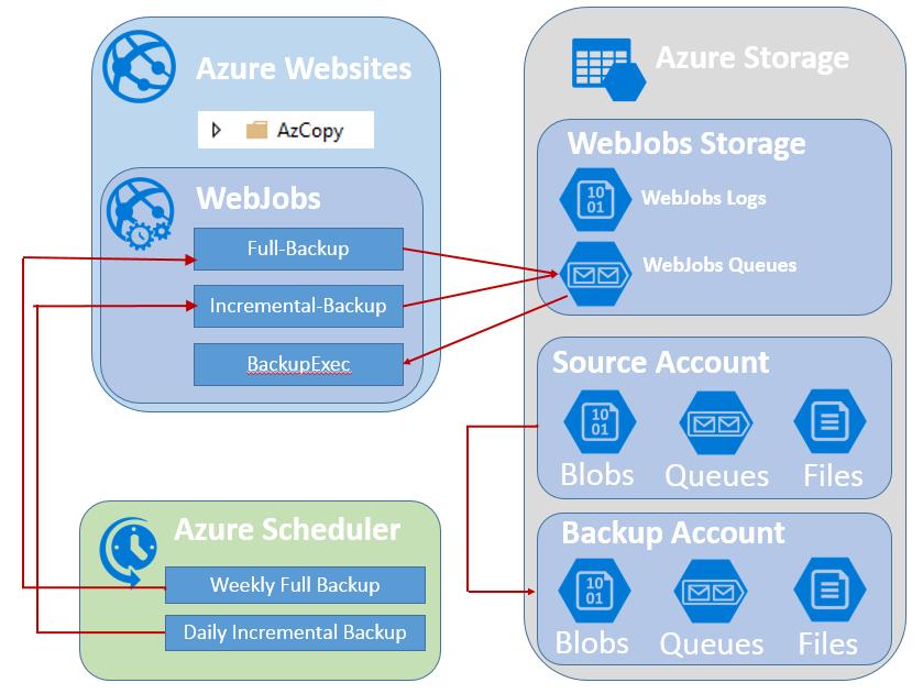 1-WebJobBackup_Model